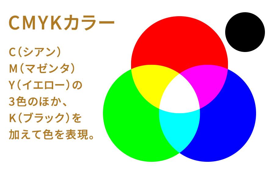 デジタル画像 CMYKカラー
