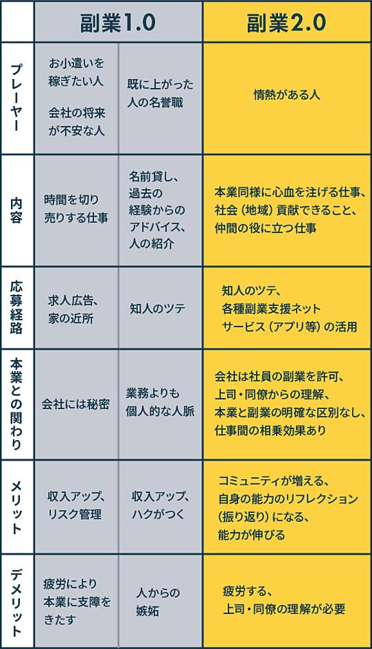 副業1.0 副業2.0 比較表